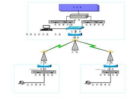 无线网络专业安防系统应用