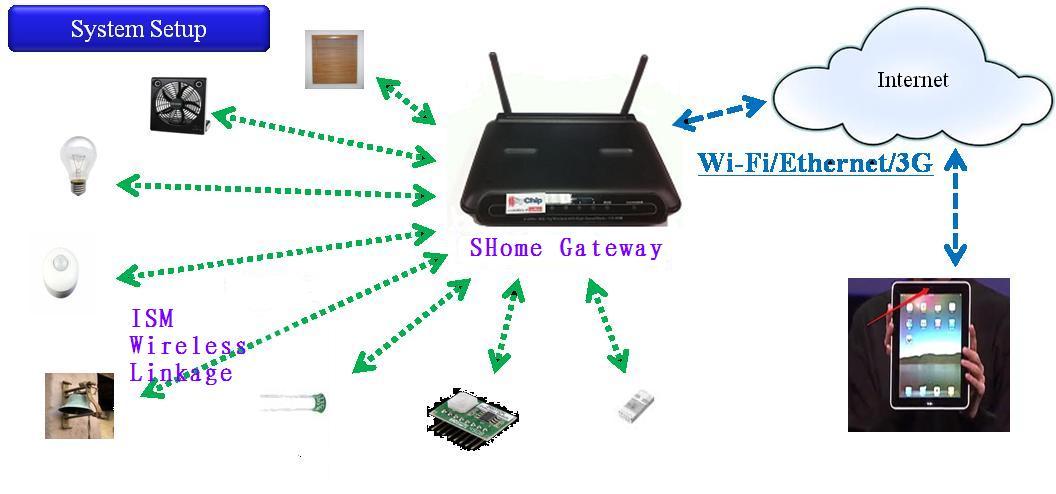 智能家居 - 无线ap网桥|无线路由器|智能家居|网络|市